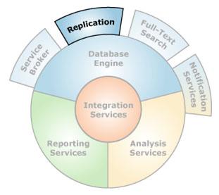 دانلود مقاله,انتشار یا replication در Microsoft SQL Server,رونوشت, آهنگ, انیمیشن,,odf,replication,دانلود رایگان فیلم, بازی جدید با لینک مستقیم ,انتشار,